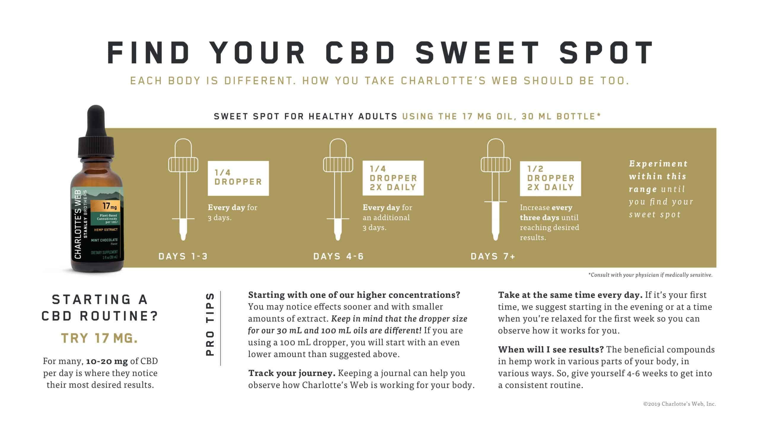 Learn what it feels like to use CBD, what you should know before taking CBD, and how to maximize your CBD regimen & results!