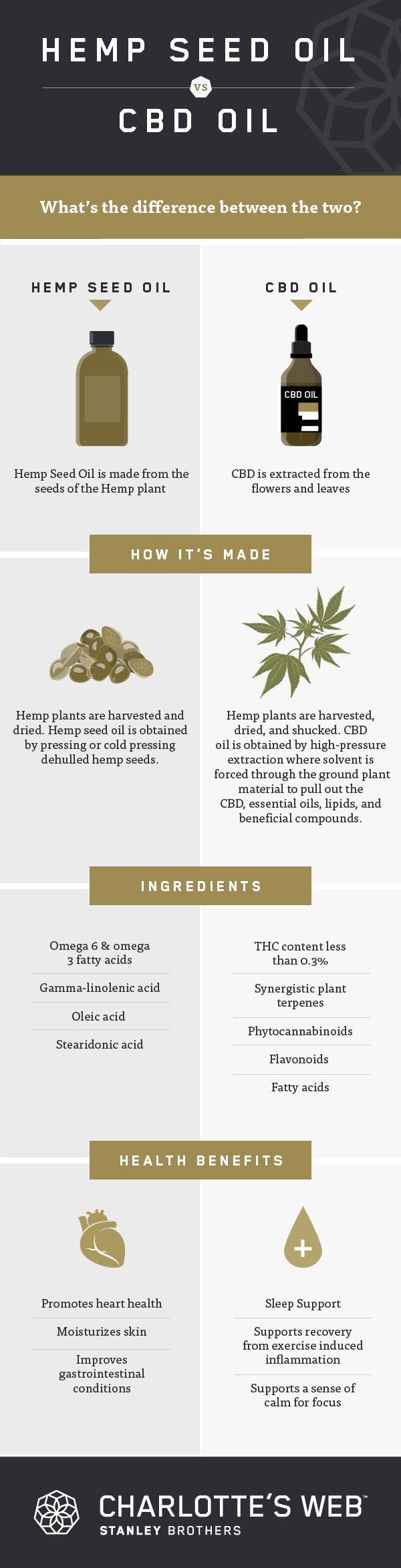 Cbd Oil Vs Hemp Seed Oil Vs Marijuana Charlotte S Web