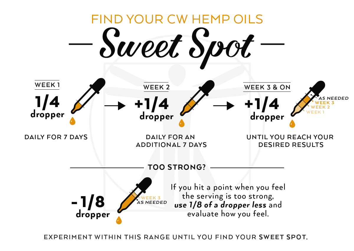 How to find your perfect dose of CW Hemp oil