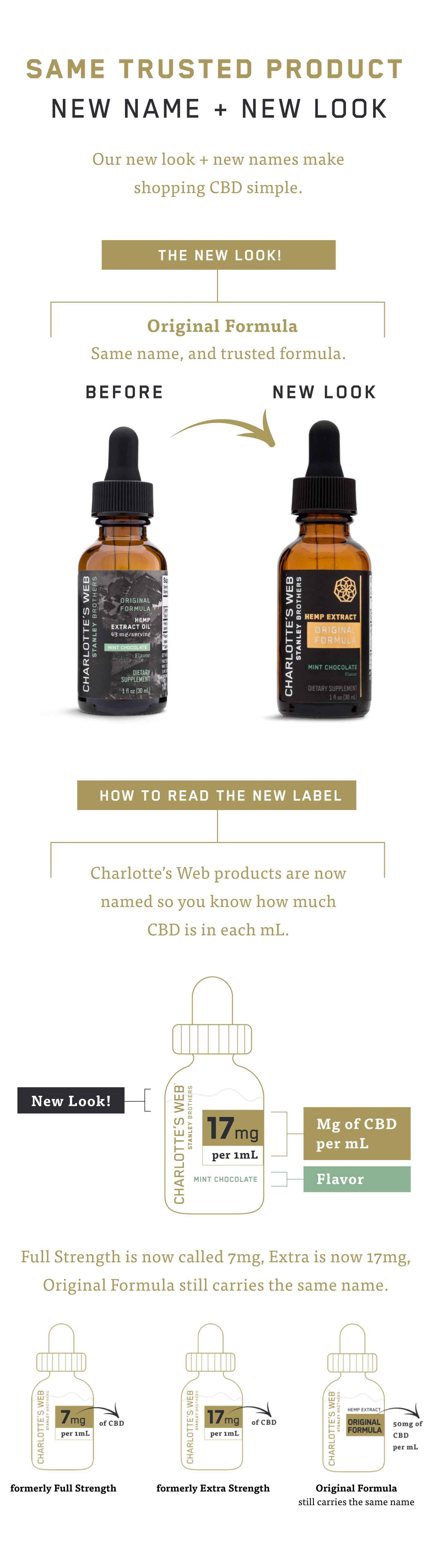 Learn more about our new labels infographic