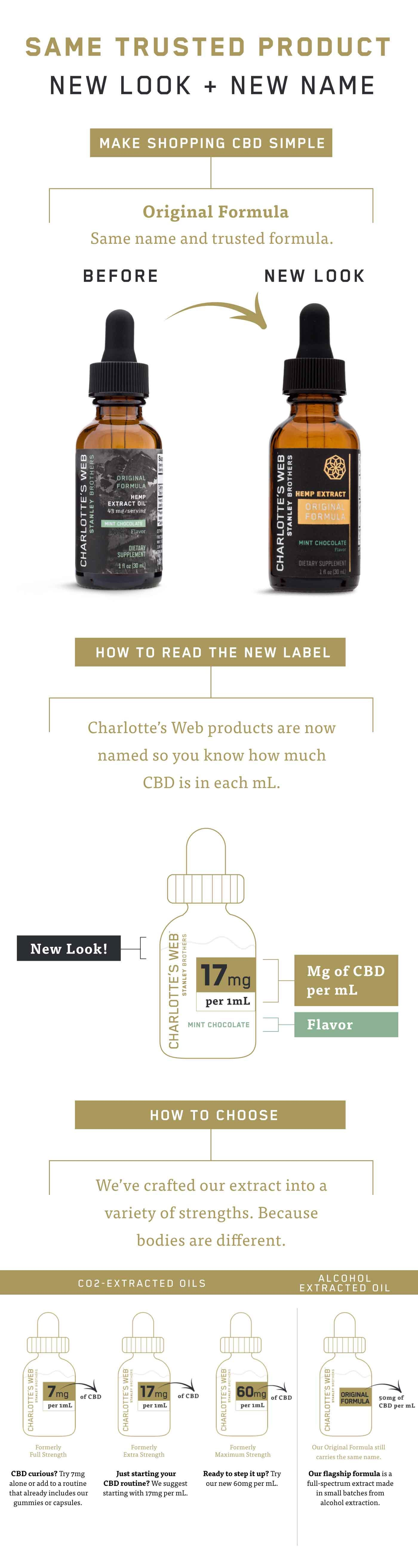 Charlotte's Web: New naming convention for simplified CBD shopping.