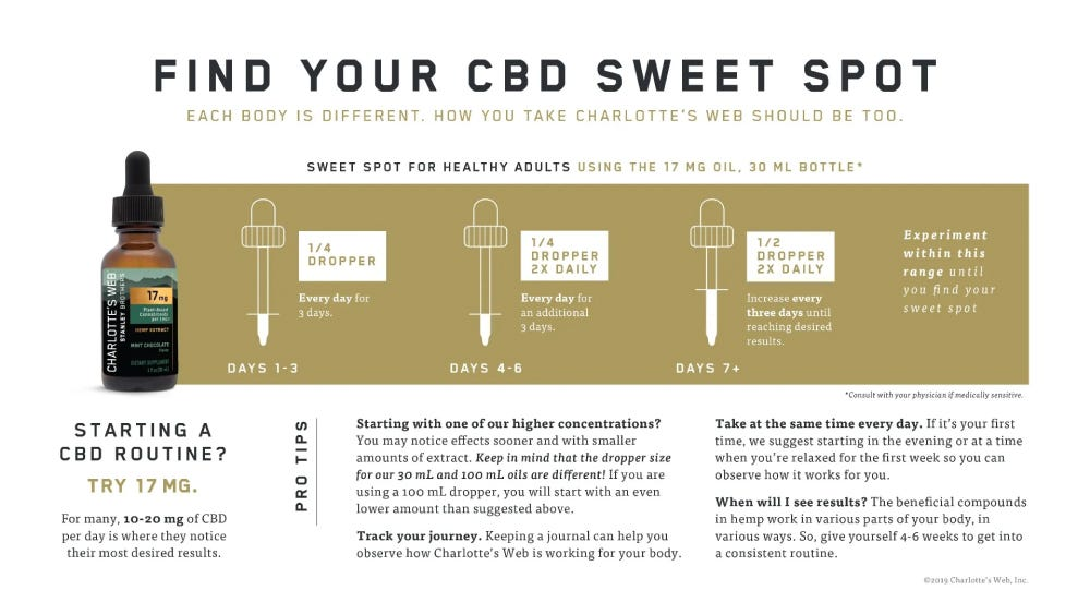 Find your hemp extract sweeet spot